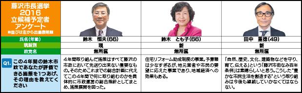 藤沢市長選候補予定者アンケート