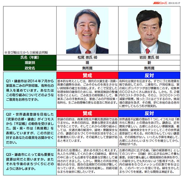 鎌倉市長選候補予定者アンケート