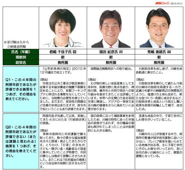 川崎市長選候補予定者アンケート