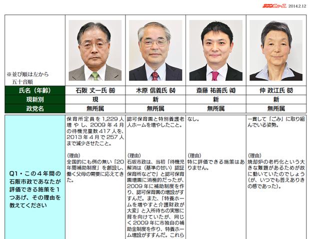 町田市長選候補予定者アンケート
