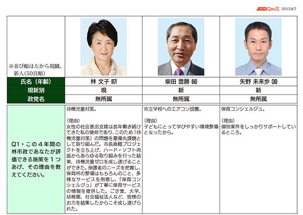 横浜市長選候補予定者アンケート